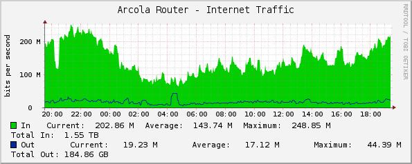 Arcola Network